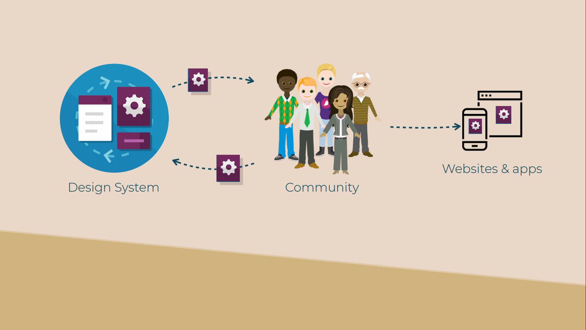NL Design System werkt met een community
